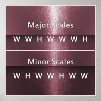Póster Carta del intervalo de la nota de la escala