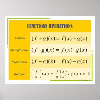 Póster Carta del poster de la matemáticas de las