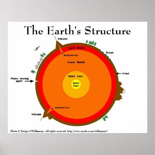 Poster de la estructura de la tierra