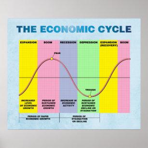 Póster El ciclo económico