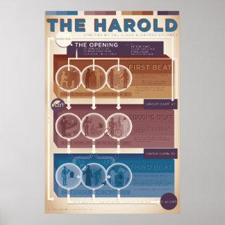 Póster Forma de Improv: El Harold (caliente)