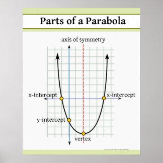Póster Función cuadrático: Partes de una parábola
