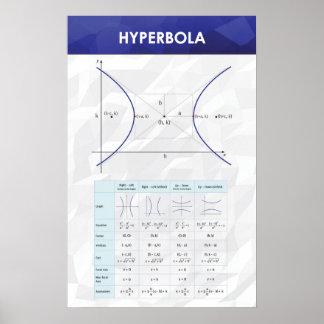 Póster Hipérbola - poster de la matemáticas