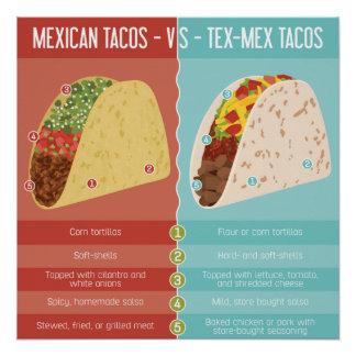 Póster Mexicano contra el Tacos de Tex-Mex
