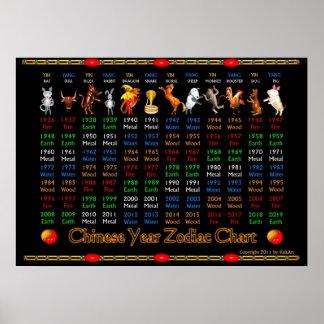 Póster Poster chino 1936 a 2019 del zodiaco de ValxArt