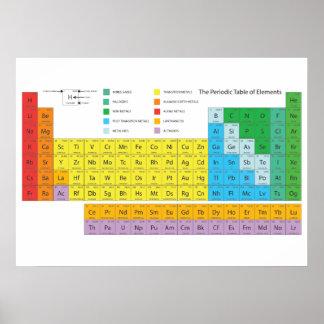Póster Poster de la pared de la tabla periódica