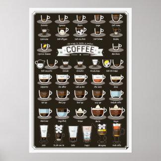 Póster Poster de las recetas del cóctel del café