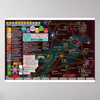 Póster Poster-Mapa interestelar, alta frontera de la 3a