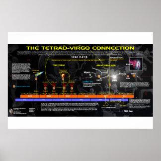 Póster Revelación 12 - Conexión tétrada