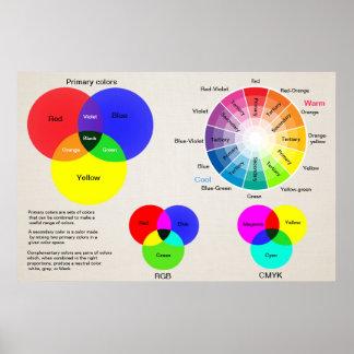 Póster Rueda de color de la carta de color