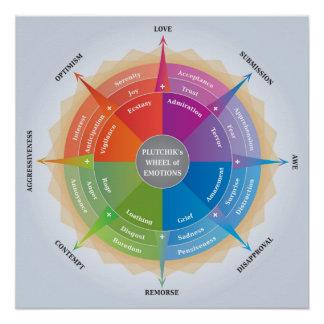 Póster Rueda de emociones - diagrama de Plutchiks de la