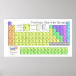 Póster Tabla de elementos periódica grande