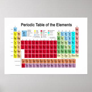 Póster Tabla periódica de los elementos