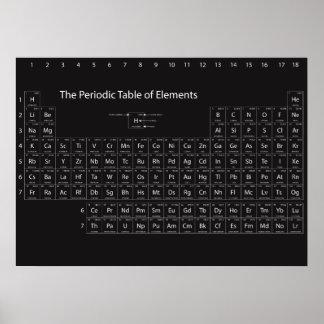 Póster Tabla periódica de poster de la pared de los
