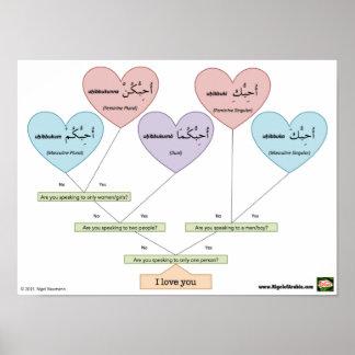 Póster Te amo en árabe