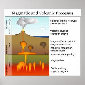 Procesos magmáticos y volcánicos en la tierra póster