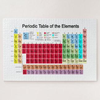 Puzzle Tabla periódica de los elementos