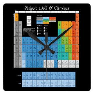 Reloj Cuadrado Tabla periódica de elementos