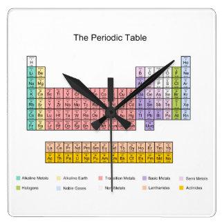 Reloj de tabla periódica