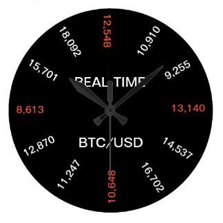 Reloj en tiempo real del precio de Bitcoin