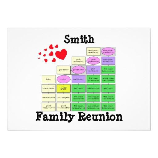 Reunión de familia anuncios personalizados