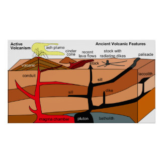 Rocas sedimentarias y ígneas con actividad volcáni póster