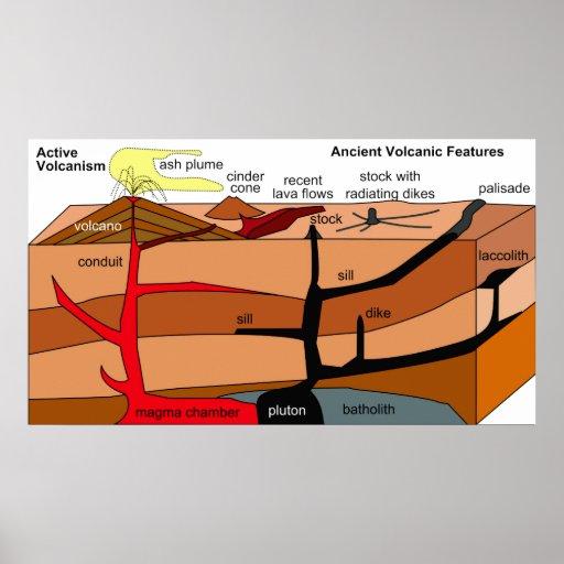 Rocas sedimentarias y ígneas con actividad volcáni posters