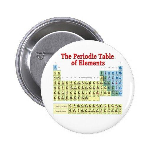 Tabla de elementos periódica pin