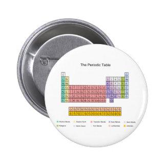 Tabla periódica pin