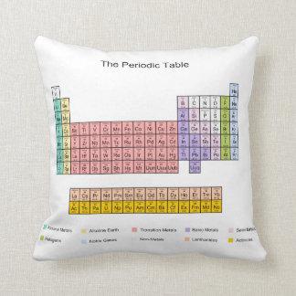 Tabla periódica cojín decorativo