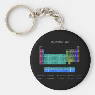 Tabla periódica elegante - azul y negro llavero redondo tipo chapa