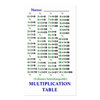 Tablas de la multiplicación Quik-Referencia/de la Tarjetas De Visita