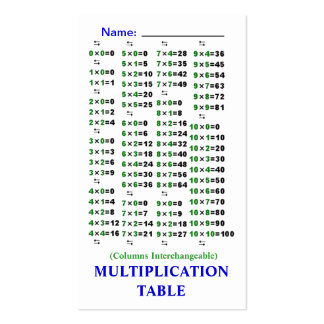 Tablas de la multiplicación Quik-Referencia de la Tarjeta De Visita