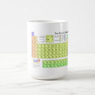 Taza De Café La tabla periódica de los elementos