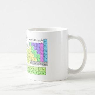 Taza De Café Tabla periódica de los elementos