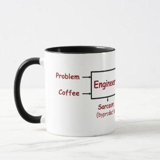 Taza Lo hace un qué ingeniero realmente