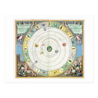 Trace la descripción del movimiento de los planeta postales