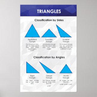 Triángulos - poster de la matemáticas