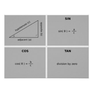 Trigonometría Póster